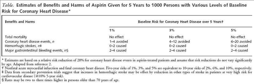 guidelines for the assessment of absolute cvd risk