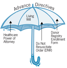 Why Aren T Patients Using Advance Directives Clinical