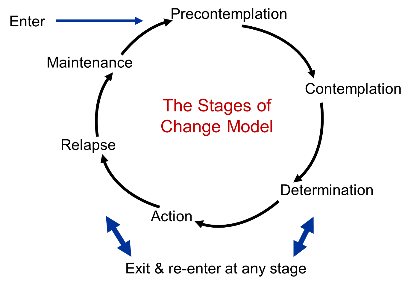 the commitment to the health and the trans theoretical model of behavior changes according to profes Rather, change in behavior, especially habitual behavior, occurs continuously through a cyclical process the ttm is not a theory but a model different behavioral theories and constructs can be applied to various stages of the model where they may be most effective.